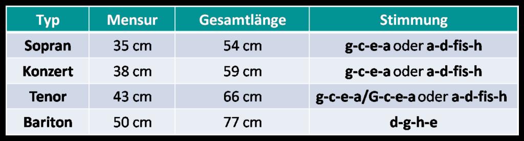 Übersicht über Mensurlängen der Ukulele-Arten